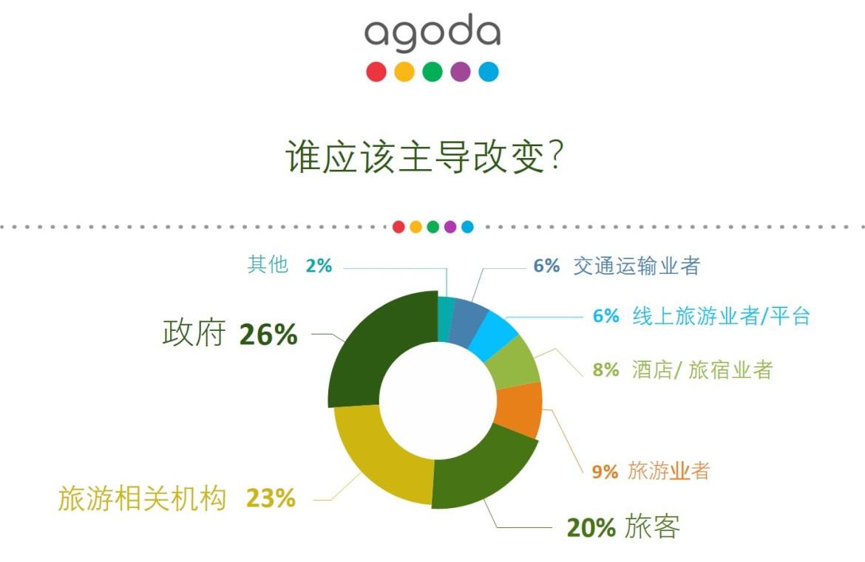 Xplode liao_Agoda_旅游