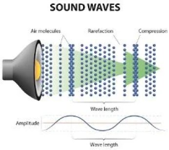 When an object vibrates in air, it will vibrate air molecules around it. Those air molecules will vibrate other molecules around them and so on. When this wave reaches our ear it vibrates our ear drum. the brain interprets as sound.