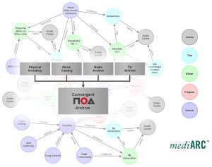 noa-Highlights-Data-migration-Archives-IASA-2021