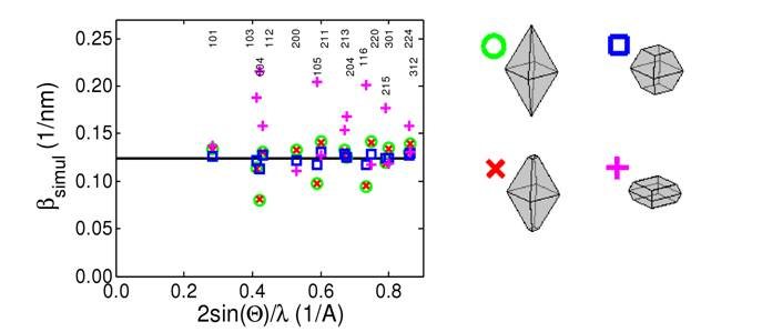 Modelling effects of small crystallite size and lattice