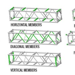 Truss Style Diagram Ford Falcon Ef Stereo Wiring What Is Lighting And Stage Structures Information Common Sizes