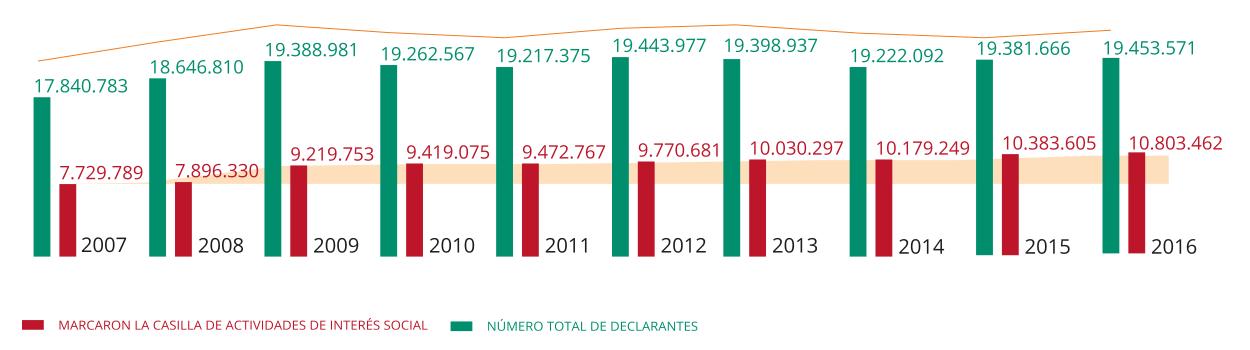 Gráfico de datos