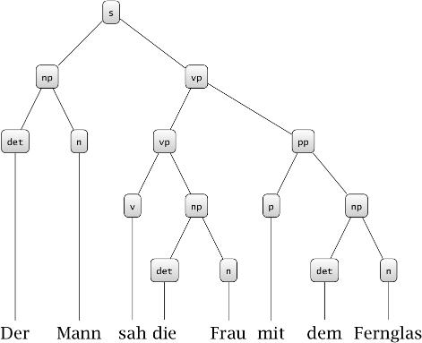 XStandoff Examples — Linguistic Ambiguity