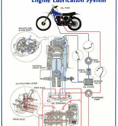 oil leaves the frame tank front frame tube blue in the drawing and is directed to the left engine side near the sprocket where it enters the engine  [ 780 x 1060 Pixel ]