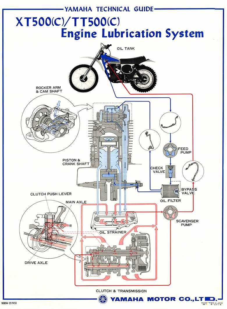 medium resolution of oil leaves the frame tank front frame tube blue in the drawing and is directed to the left engine side near the sprocket where it enters the engine