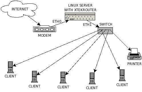 xtek, software, router, linux, network, iptables, firewall