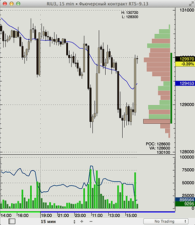 Mac Forex charting and trading software XTick