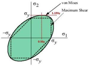 equivalent stress graph