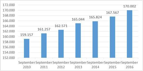 Sozialversicherungspflichtig Beschäftigte am Arbeitsort Duisburg Quelle: Statistik der Bundesagentur für Arbeit