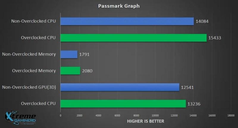 Passmark benchmark