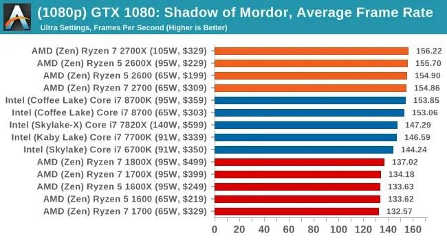 AMD Ryzen 2nd Gen CPU vs Intel