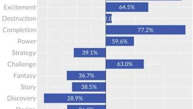 Niko Partners survey
