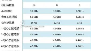 Intel's 9th gen i7