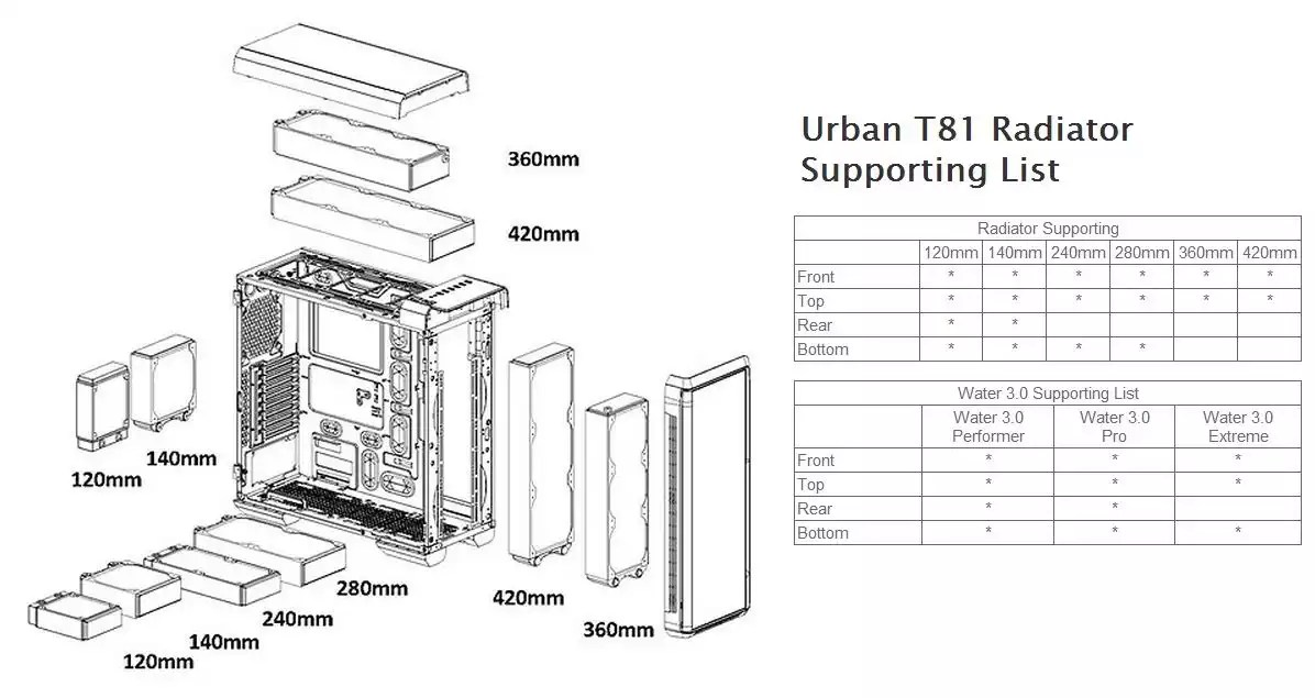 Thermaltake Urban T81: videorecensione e analisi tecnica