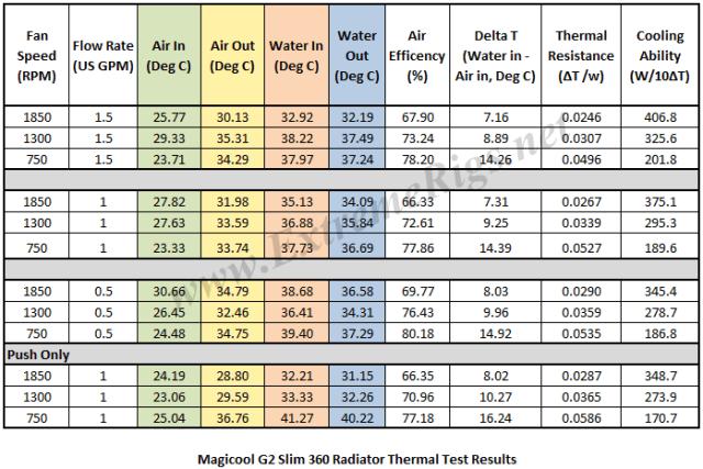 G2 Slim - Thermal Data Table