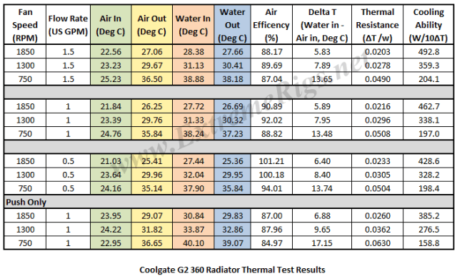 G2 - Thermal Data Table