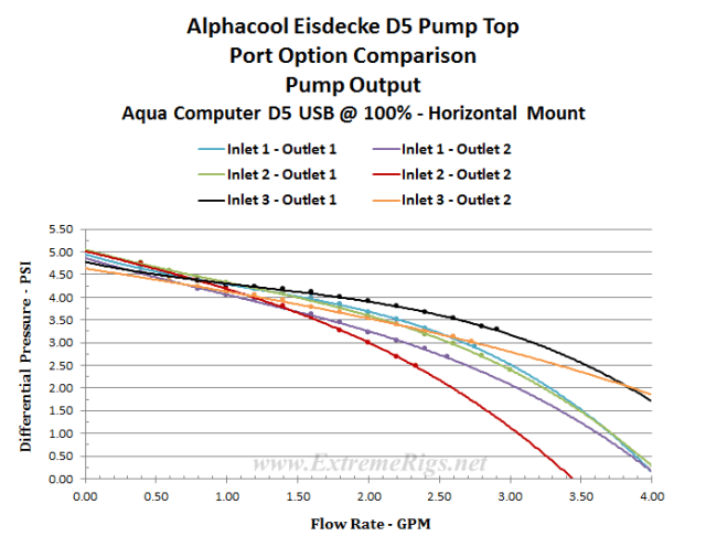 Alphacool Eisdecke D5 Pump Top Review - Page 3 of 4