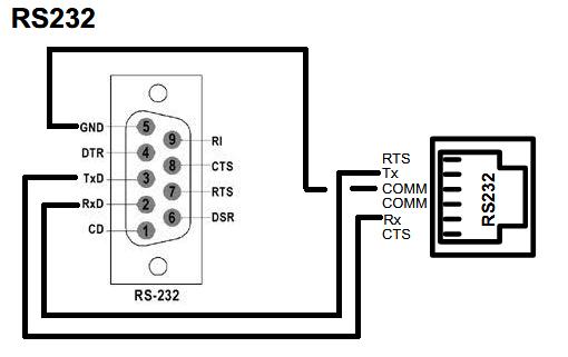 techtalk  redlion  comm port wiring  xybernetics