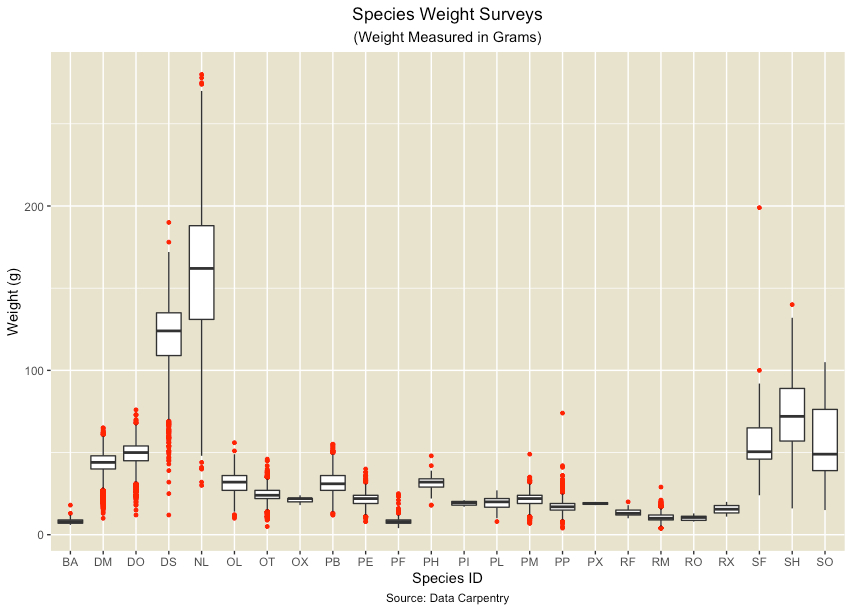 Multiple outlier data observation pattern example