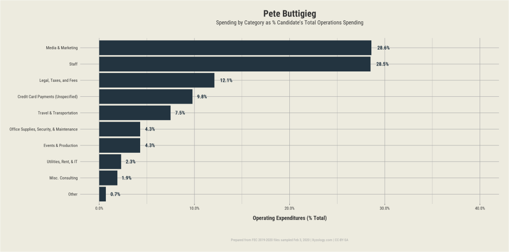 Pete Buttigieg's 2020 presidential campaign operating expenditures
