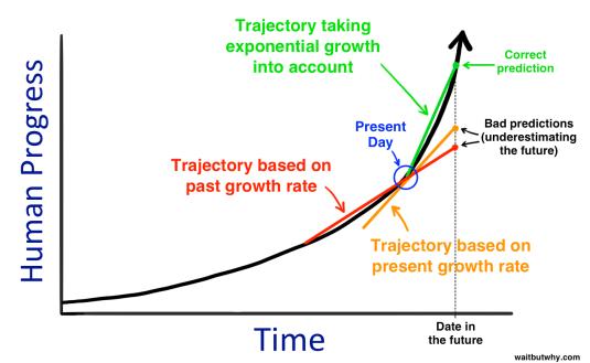 yaabot_singularity_graph2