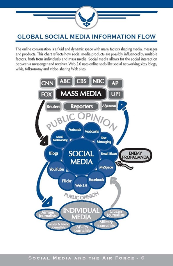 Yaacov Apelbaum - USAF social media Distribution