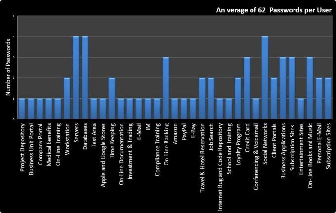 1-Average number of passwords per user