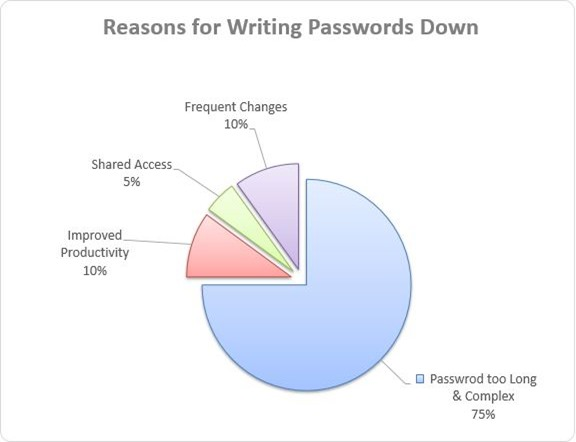 3-Reason for writing passwords down
