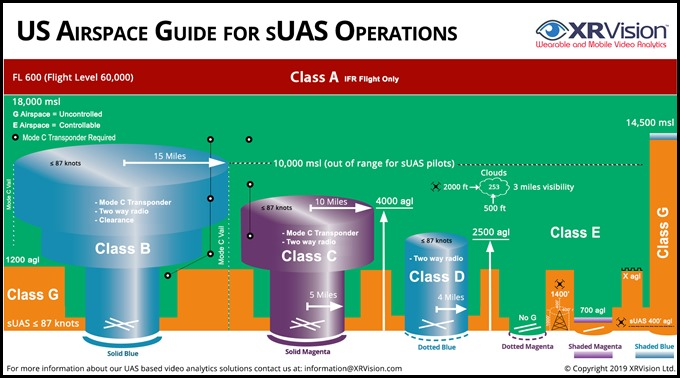 US sUAS Airspace Chart
