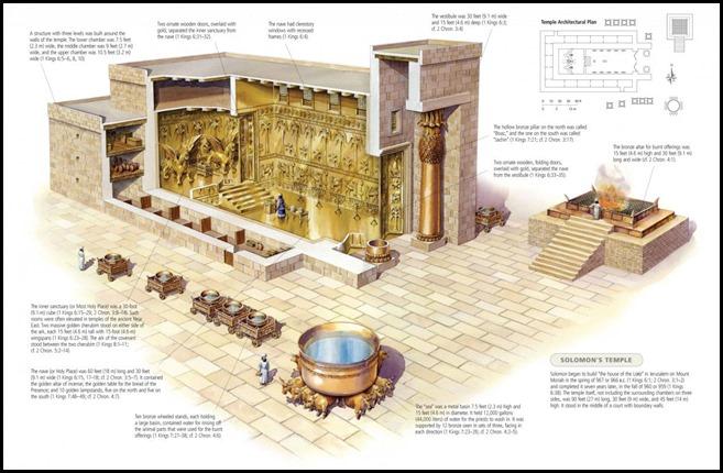 Yaacov Apelbaum-Solomon's Temple