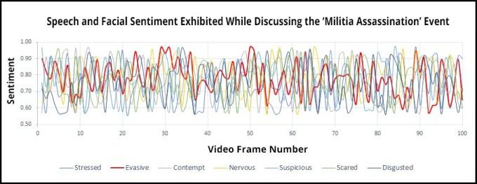 Omar Sentiment Chart