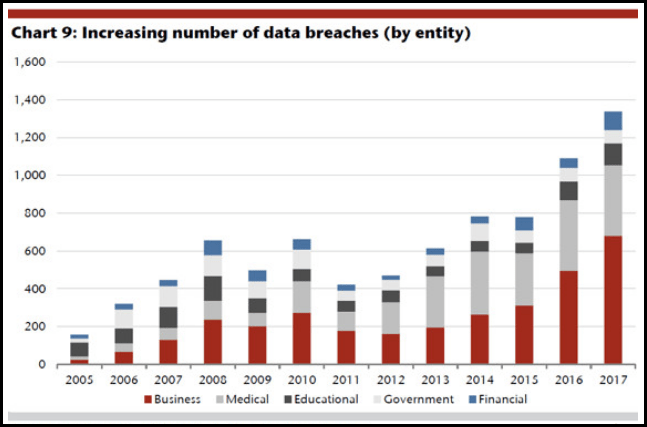 Increasing number of data breaches