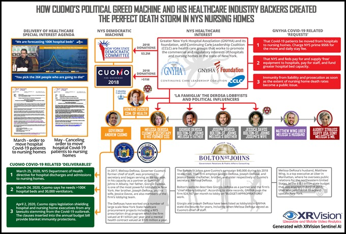 How Cuomo's political Greed machine and his healthcare industry backers created the perfect death storm in NYs nursing homes