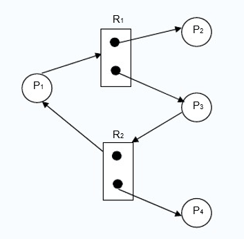 resource allocation graph with a cycle but no deadlock