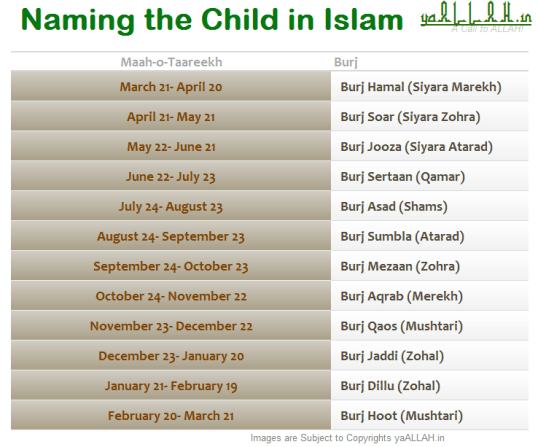 Naming the Child in Islam-Burj