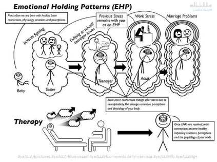Anxiety Fear Depression Physiological Process