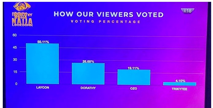 #BBNaija: See How Viewers Voted To Save Their Favourite Housemates