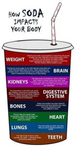 How Soda Impacts Your Body!