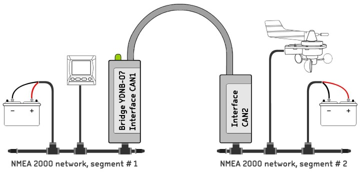 NMEA 2000 Bridge from Yacht Devices