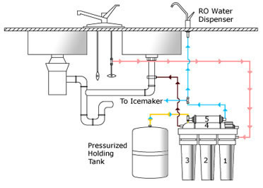 Drinking Water Systems, Reverse Osmosis and Filters