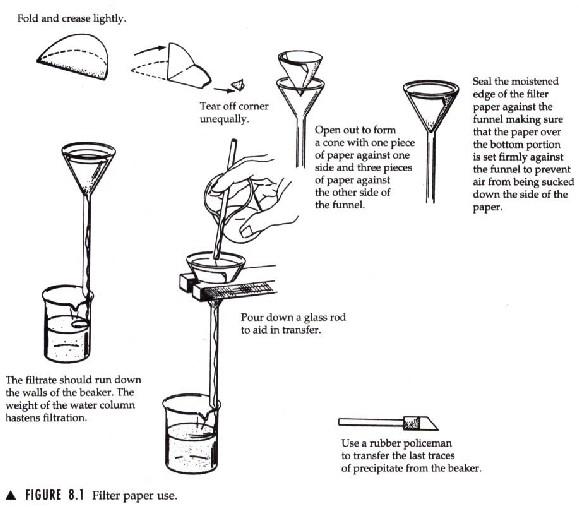 Gravimetric Analysis of a Chloride Salt