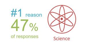 No. 1 reason graphic