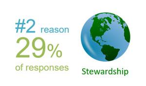 No. 2 reason graphic