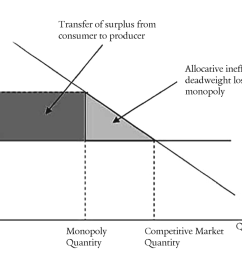 simply put a consumer welfare policy aims to preserve consumer surplus by prohibiting these reductions of output this is the policy of antitrust law in  [ 1532 x 1004 Pixel ]