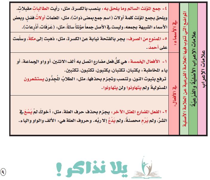 ملخص قواعد اللغة العربية مبسطة للمرحلة الإبتدائية Pdf يلا