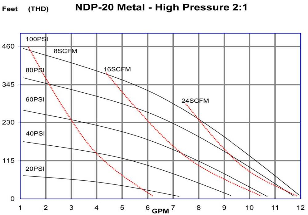 medium resolution of ndp 20 metal