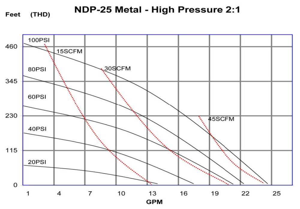 medium resolution of ndp 25 metal