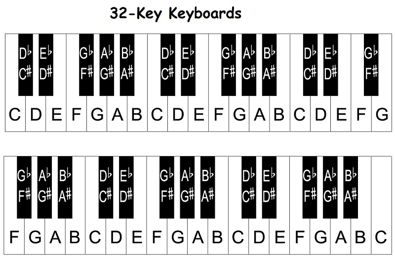 88 key piano keyboard diagram driving light relay wiring keys with notes