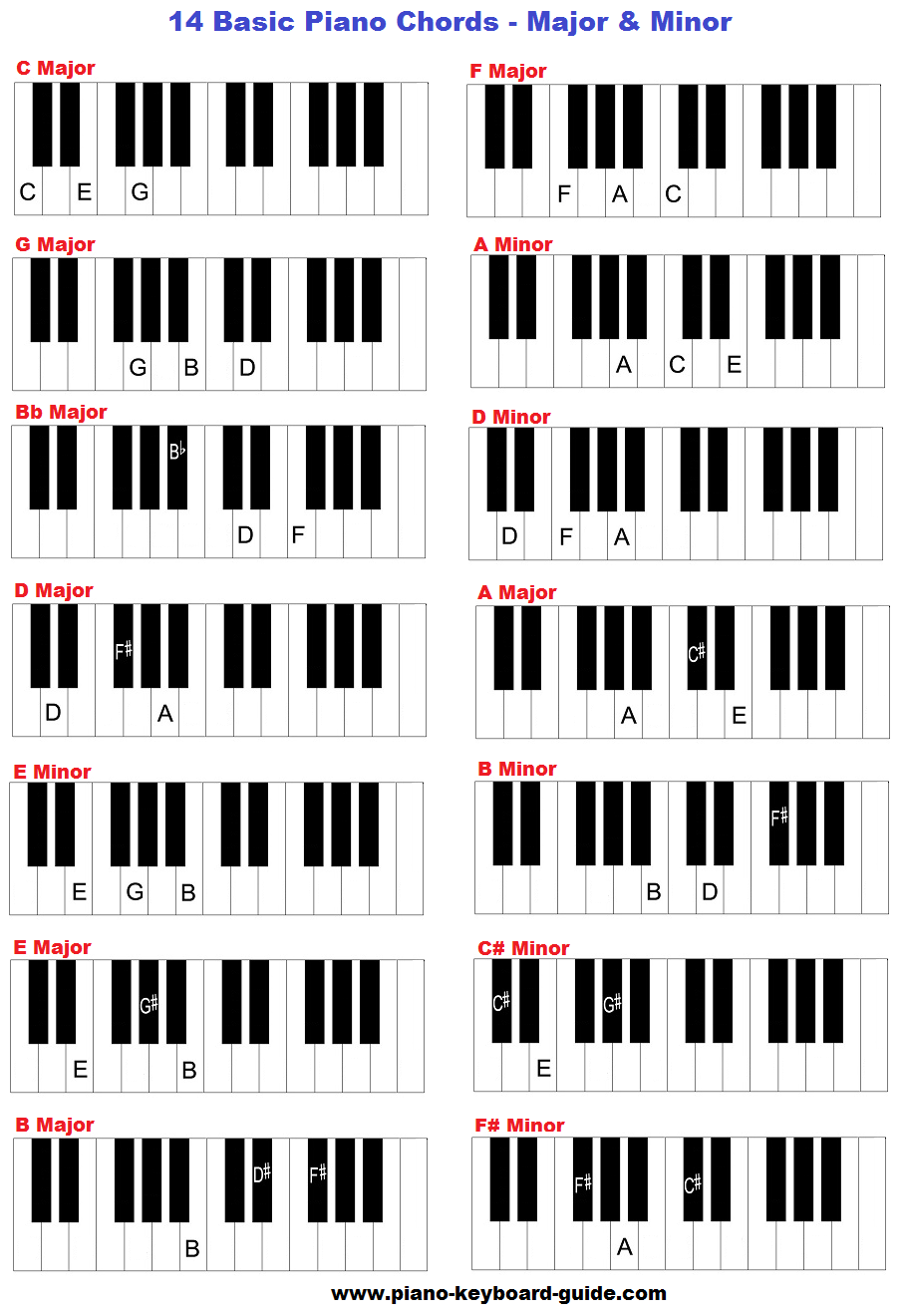 Learn basic piano chords and keys