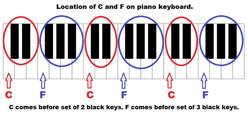 88 key piano keyboard diagram gcse maths sets venn diagrams keys with notes